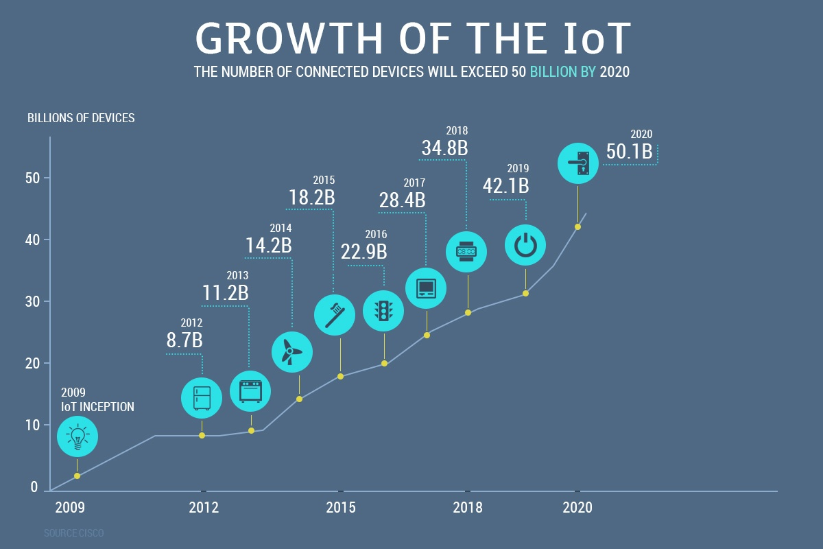 scheme-of-iot-growth-2018-2020